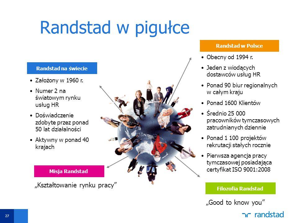 Aby zmienić datę i stopkę, wybierz opcję Widok -> Nagłówek i stopka Ustaw datę oraz wpisz tytuł prezentacji w polu Stopka Następnie kliknij funkcję Zastosuj do wszystkich Randstad w pigułce Randstad na świecie Założony w 1960 r.