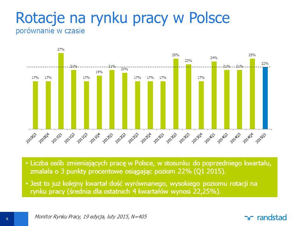 Aby zmienić datę i stopkę, wybierz opcję Widok -> Nagłówek i stopka Ustaw datę oraz wpisz tytuł prezentacji w polu Stopka Następnie kliknij funkcję Zastosuj do wszystkich Rotacje na rynku pracy w Polsce porównanie w czasie Liczba osób zmieniających pracę w Polsce, w stosunku do poprzedniego kwartału, zmalała o 3 punkty procentowe osiągając poziom 22% (Q1 2015).