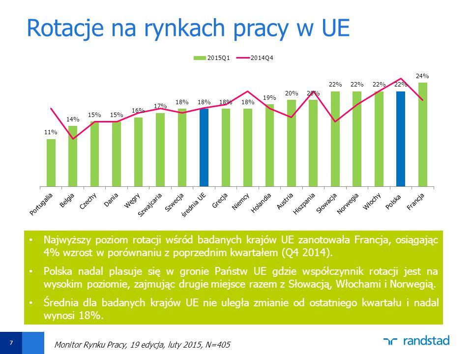 Aby zmienić datę i stopkę, wybierz opcję Widok -> Nagłówek i stopka Ustaw datę oraz wpisz tytuł prezentacji w polu Stopka Następnie kliknij funkcję Zastosuj do wszystkich Rotacje na rynkach pracy w UE 7 Najwyższy poziom rotacji wśród badanych krajów UE zanotowała Francja, osiągając 4% wzrost w porównaniu z poprzednim kwartałem (Q4 2014).