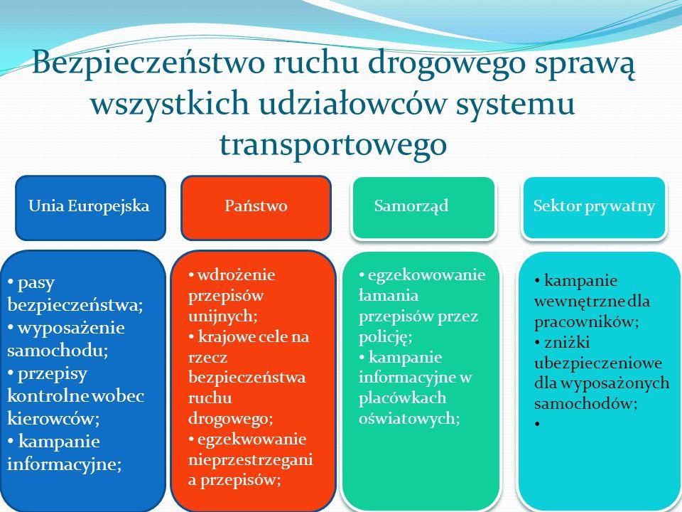 Bezpieczeństwo ruchu drogowego sprawą wszystkich udziałowców systemu transportowego Unia EuropejskaPaństwoSamorządSektor prywatny pasy bezpieczeństwa;