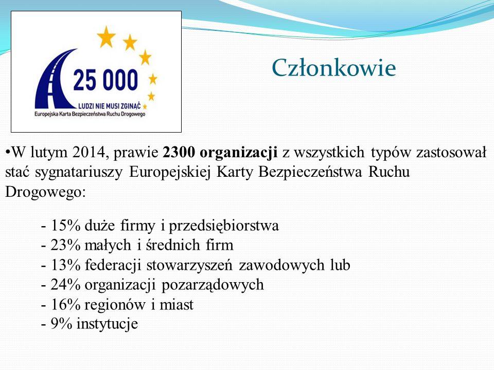 W lutym 2014, prawie 2300 organizacji z wszystkich typów zastosował stać sygnatariuszy Europejskiej Karty Bezpieczeństwa Ruchu Drogowego: - 15% duże f