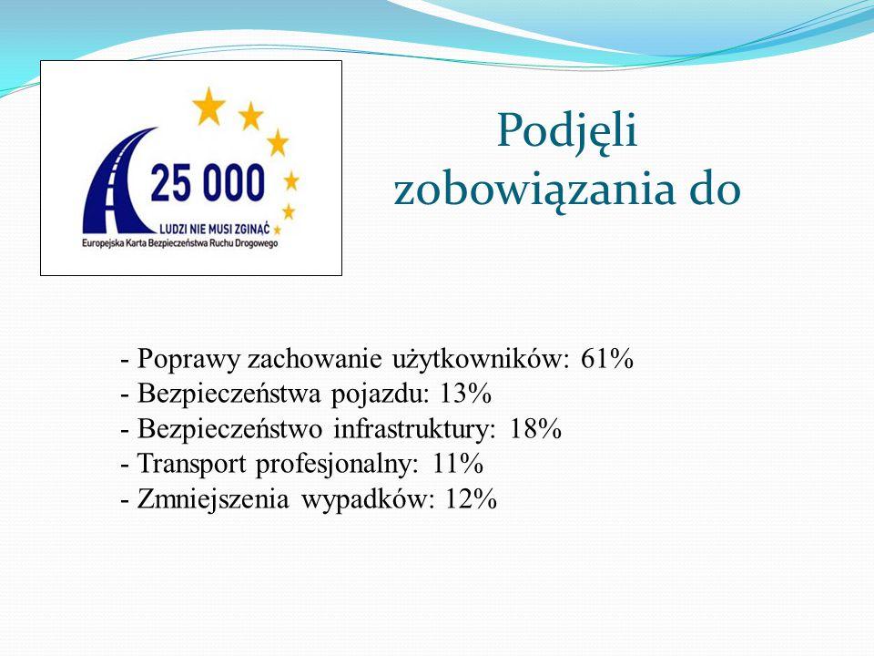 Podjęli zobowiązania do - Poprawy zachowanie użytkowników: 61% - Bezpieczeństwa pojazdu: 13% - Bezpieczeństwo infrastruktury: 18% - Transport profesjo