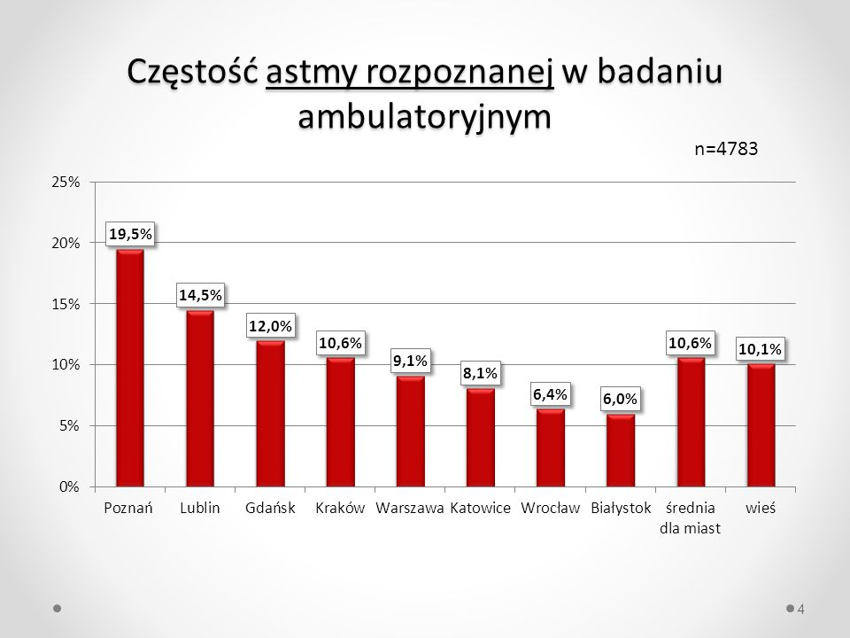 Częstość astmy rozpoznanej w badaniu ambulatoryjnym 4 n=4783