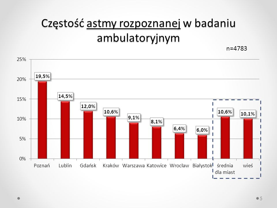 Częstość astmy rozpoznanej w badaniu ambulatoryjnym 5 n=4783