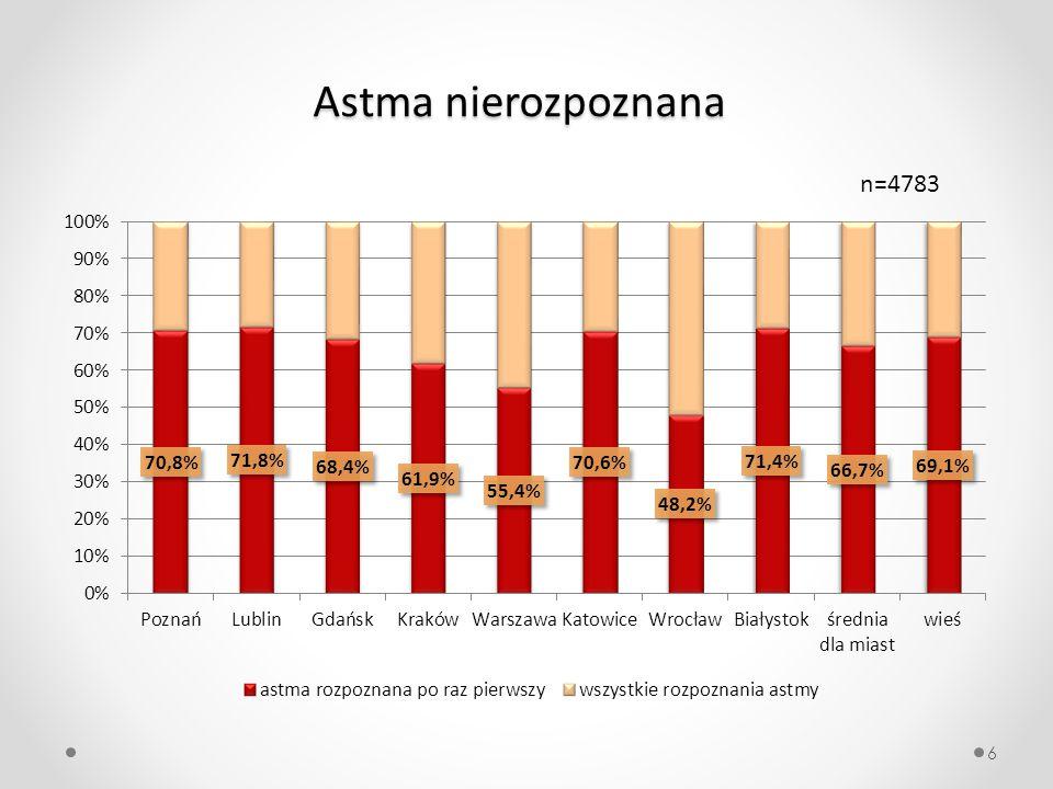 Astma nierozpoznana w zależności od wieku i płci 7 n=4783
