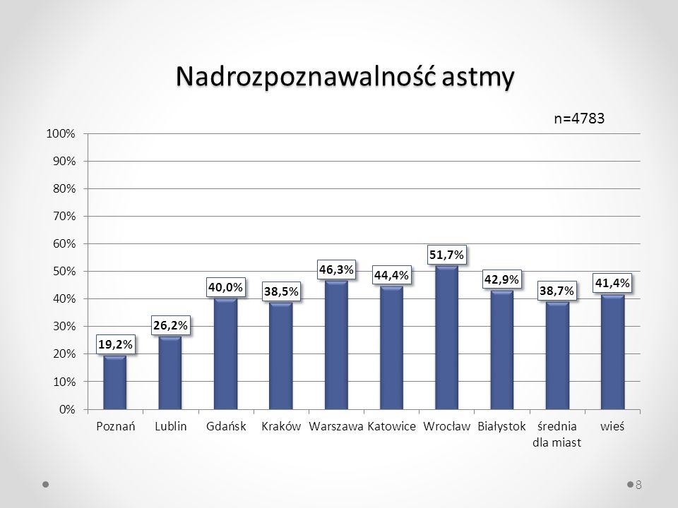 8 Nadrozpoznawalność astmy n=4783
