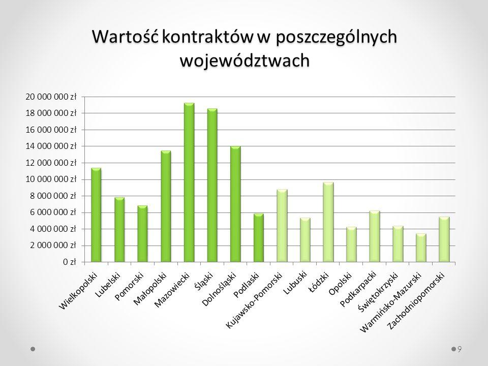 Wartość kontraktów w poszczególnych województwach 9