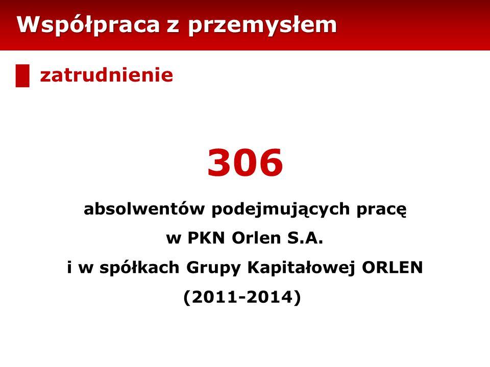 Współpraca z przemysłem █ zatrudnienie 306 absolwentów podejmujących pracę w PKN Orlen S.A. i w spółkach Grupy Kapitałowej ORLEN (2011-2014)