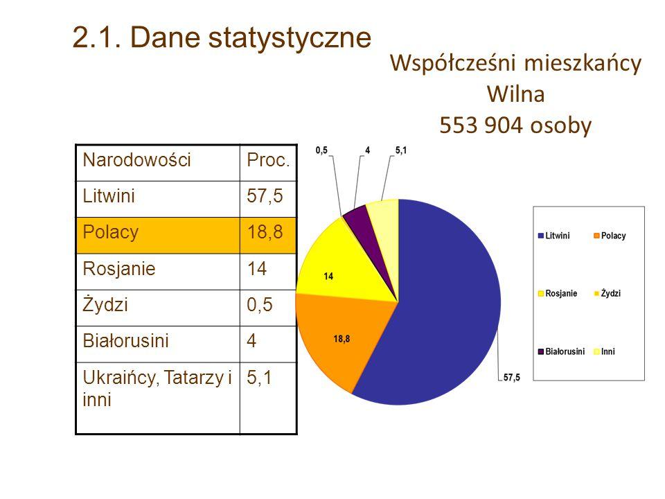 Współcześni mieszkańcy Wilna 553 904 osoby NarodowościProc.