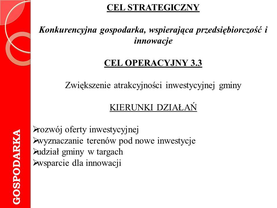 GOSPODARKA CEL STRATEGICZNY Konkurencyjna gospodarka, wspierająca przedsiębiorczość i innowacje CEL OPERACYJNY 3.3 Zwiększenie atrakcyjności inwestycy