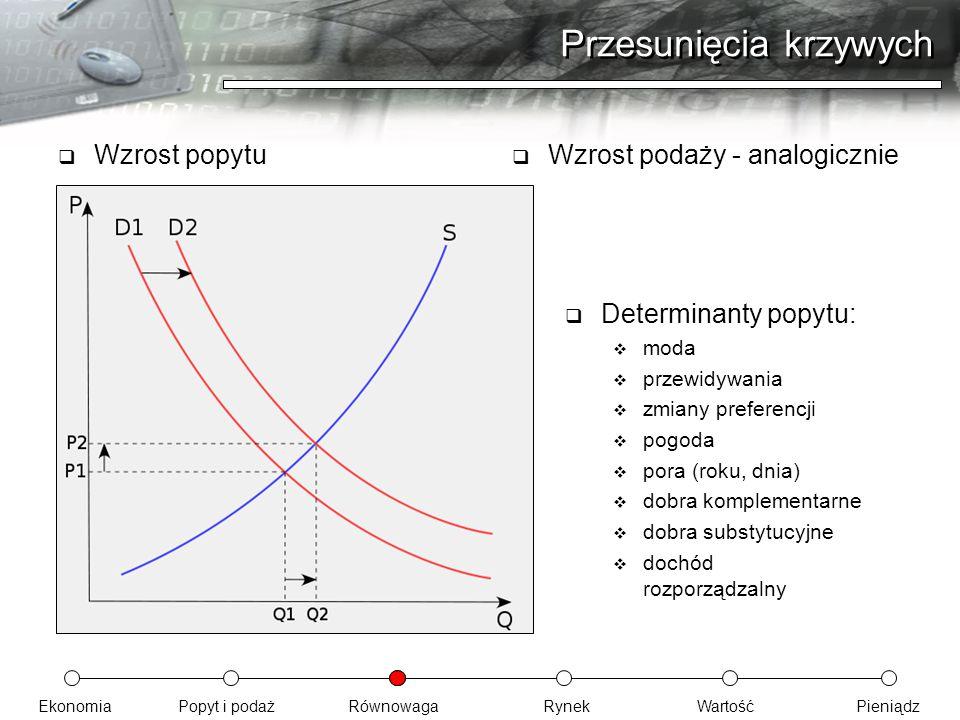 EkonomiaPopyt i podażRównowagaRynekWartośćPieniądz Przesunięcia krzywych  Wzrost popytu  Wzrost podaży - analogicznie  Determinanty popytu:  moda