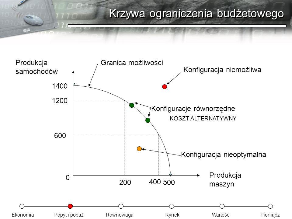 EkonomiaPopyt i podażRównowagaRynekWartośćPieniądz Krzywa ograniczenia budżetowego Produkcja samochodów Produkcja maszyn 0 1400 500 1200 200 400 600 K