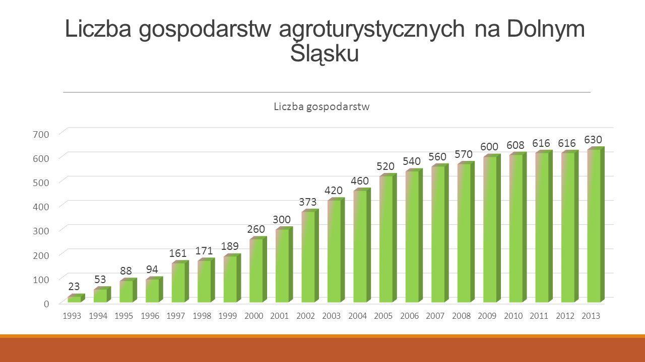 Liczba gospodarstw agroturystycznych na Dolnym Śląsku
