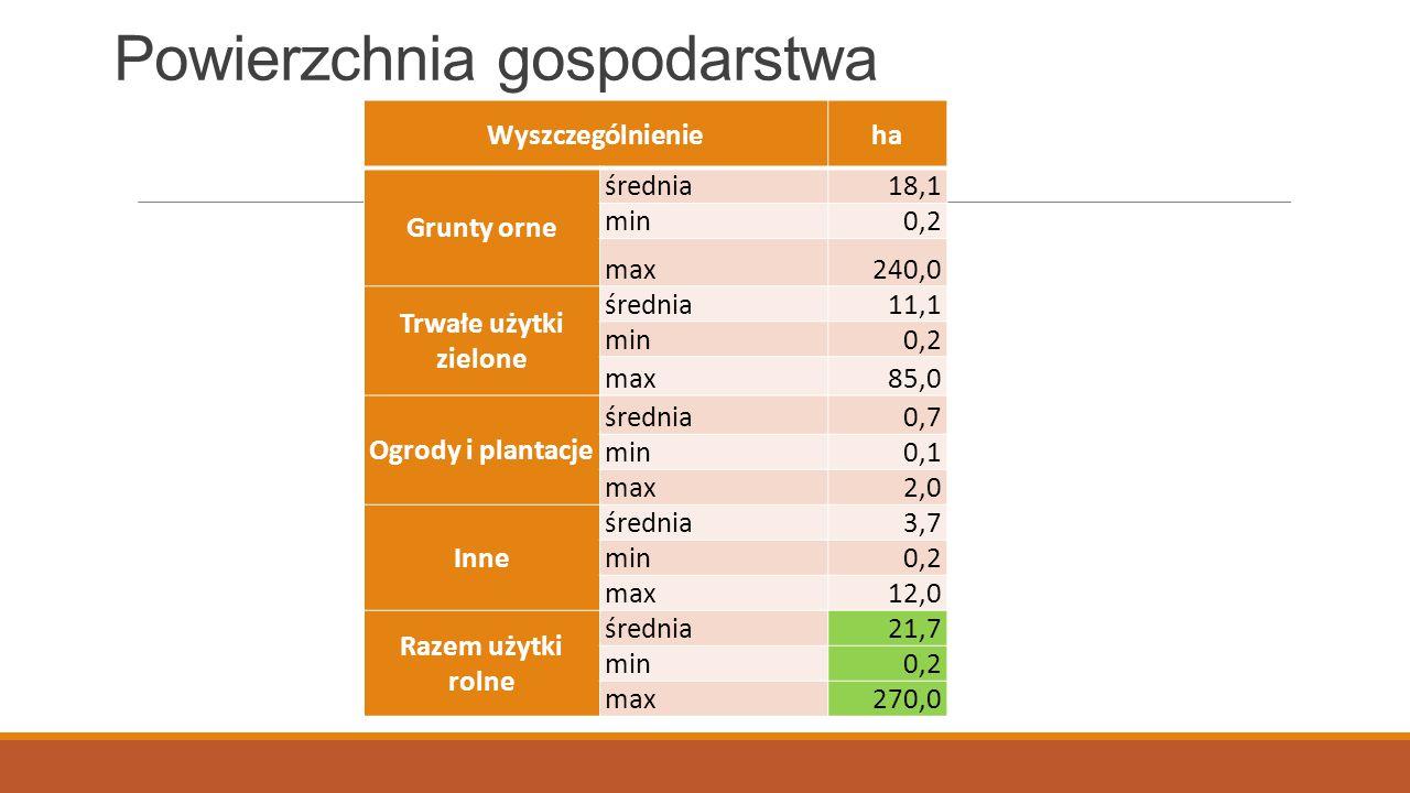 Powierzchnia gospodarstwa Wyszczególnienieha Grunty orne średnia18,1 min0,2 max240,0 Trwałe użytki zielone średnia11,1 min0,2 max85,0 Ogrody i plantac