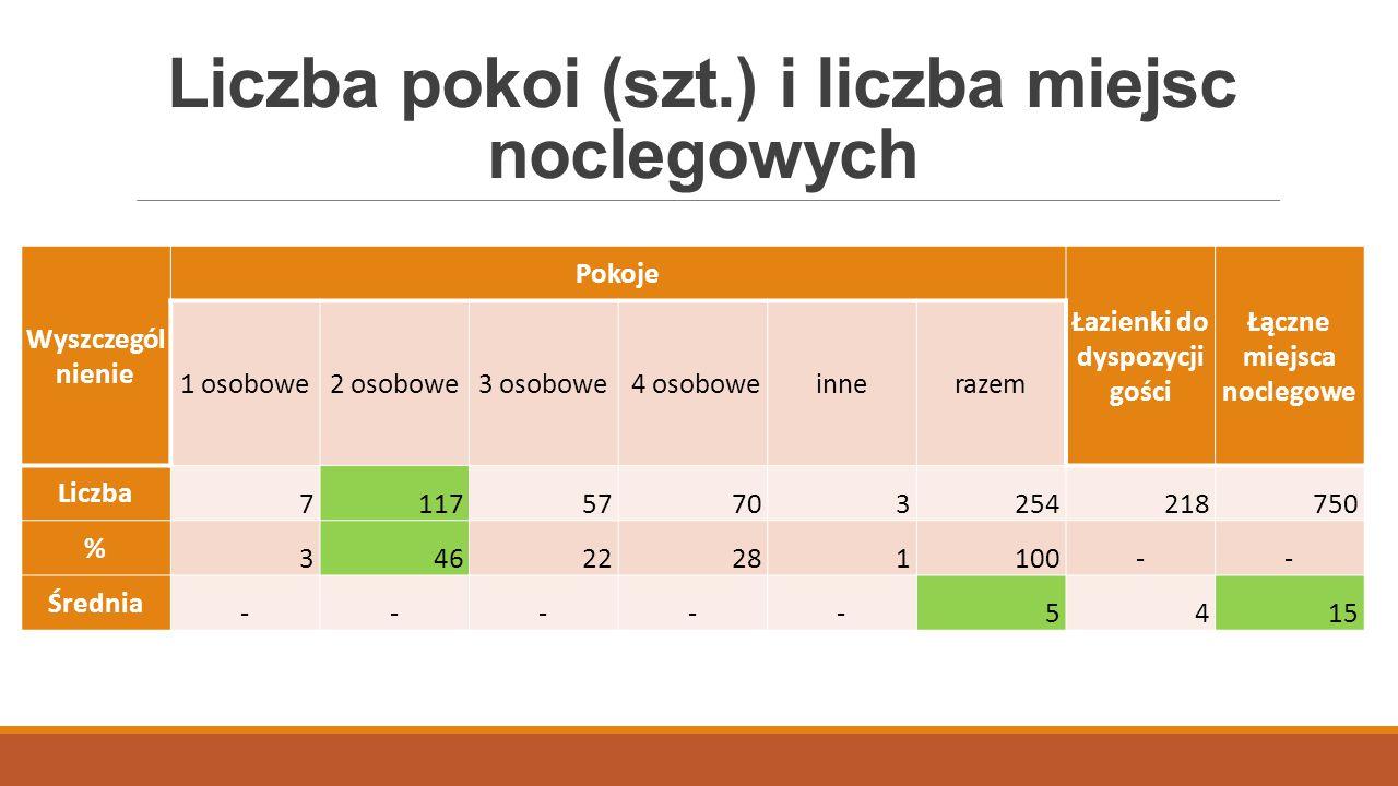 Liczba pokoi (szt.) i liczba miejsc noclegowych Wyszczegól nienie Pokoje Łazienki do dyspozycji gości Łączne miejsca noclegowe 1 osobowe2 osobowe3 oso