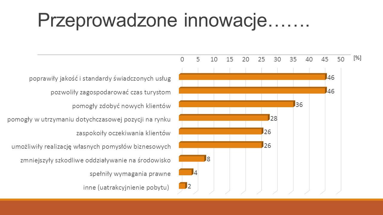 Przeprowadzone innowacje……. [%]
