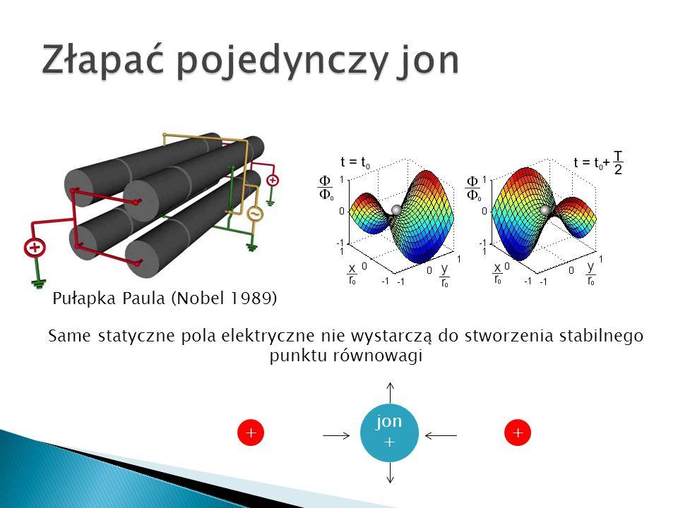 Same statyczne pola elektryczne nie wystarczą do stworzenia stabilnego punktu równowagi Pułapka Paula (Nobel 1989) jon + ++