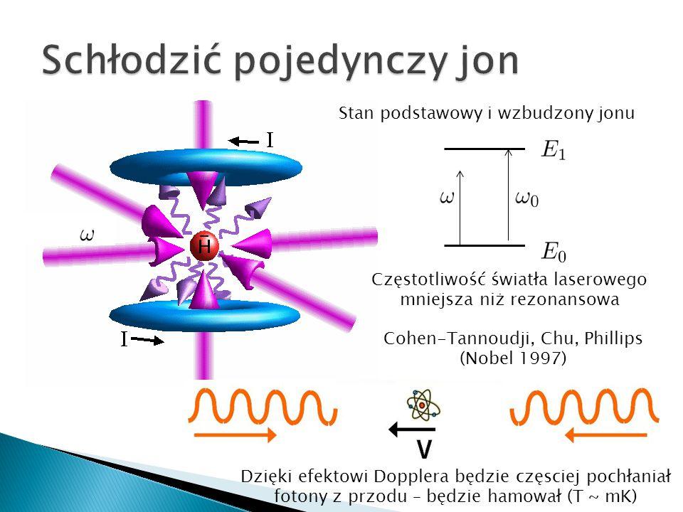 Stan podstawowy i wzbudzony jonu Częstotliwość światła laserowego mniejsza niż rezonansowa Dzięki efektowi Dopplera będzie częsciej pochłaniał fotony