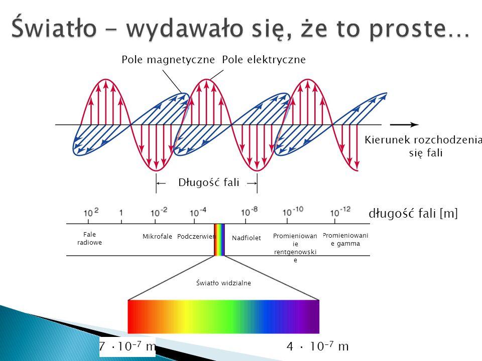 Pole magnetycznePole elektryczne Długość fali Kierunek rozchodzenia się fali MikrofalePodczerwień Fale radiowe Nadfiolet Promieniowani e gamma Światło