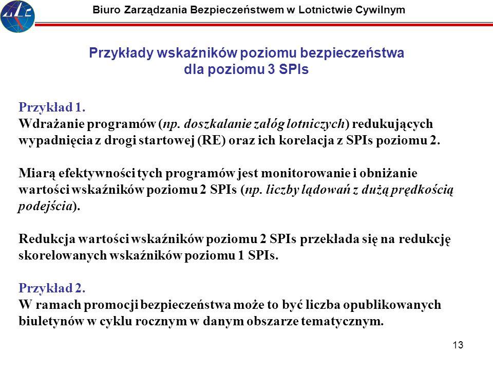 13 Biuro Zarządzania Bezpieczeństwem w Lotnictwie Cywilnym Przykład 1. Wdrażanie programów (np. doszkalanie załóg lotniczych) redukujących wypadnięcia