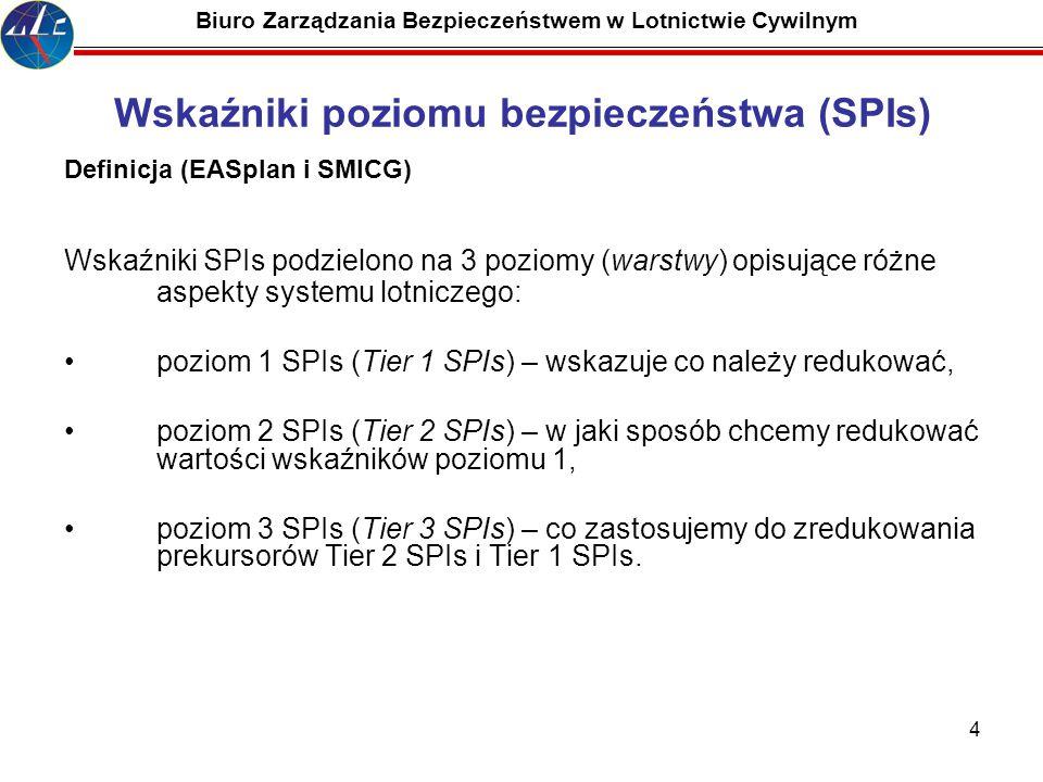 4 Biuro Zarządzania Bezpieczeństwem w Lotnictwie Cywilnym Wskaźniki poziomu bezpieczeństwa (SPIs) Definicja (EASplan i SMICG) Wskaźniki SPIs podzielono na 3 poziomy (warstwy) opisujące różne aspekty systemu lotniczego: poziom 1 SPIs (Tier 1 SPIs) – wskazuje co należy redukować, poziom 2 SPIs (Tier 2 SPIs) – w jaki sposób chcemy redukować wartości wskaźników poziomu 1, poziom 3 SPIs (Tier 3 SPIs) – co zastosujemy do zredukowania prekursorów Tier 2 SPIs i Tier 1 SPIs.