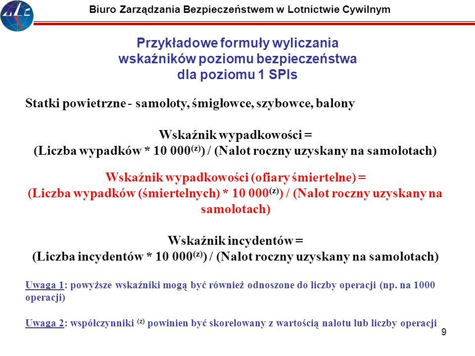 9 Biuro Zarządzania Bezpieczeństwem w Lotnictwie Cywilnym Statki powietrzne - samoloty, śmigłowce, szybowce, balony Wskaźnik wypadkowości = (Liczba wy