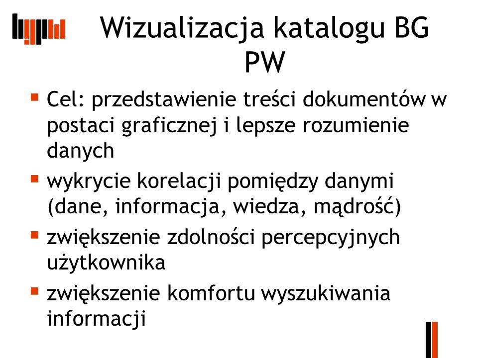 Wizualizacja katalogu BG PW  Cel: przedstawienie treści dokumentów w postaci graficznej i lepsze rozumienie danych  wykrycie korelacji pomiędzy danymi (dane, informacja, wiedza, mądrość)  zwiększenie zdolności percepcyjnych użytkownika  zwiększenie komfortu wyszukiwania informacji