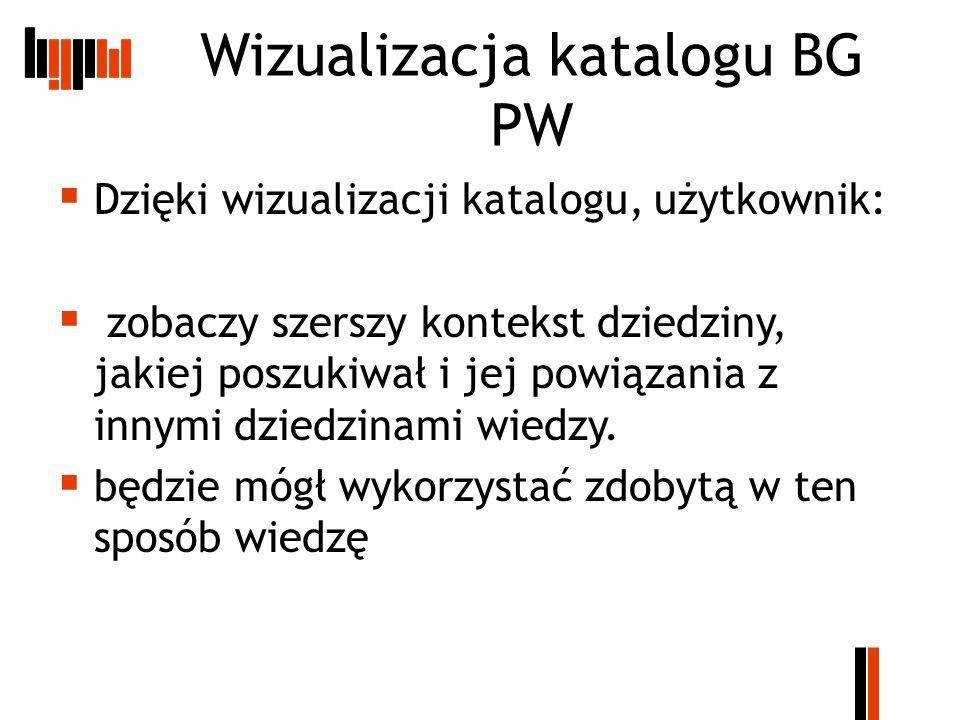 Wizualizacja katalogu BG PW  Dzięki wizualizacji katalogu, użytkownik:  zobaczy szerszy kontekst dziedziny, jakiej poszukiwał i jej powiązania z innymi dziedzinami wiedzy.