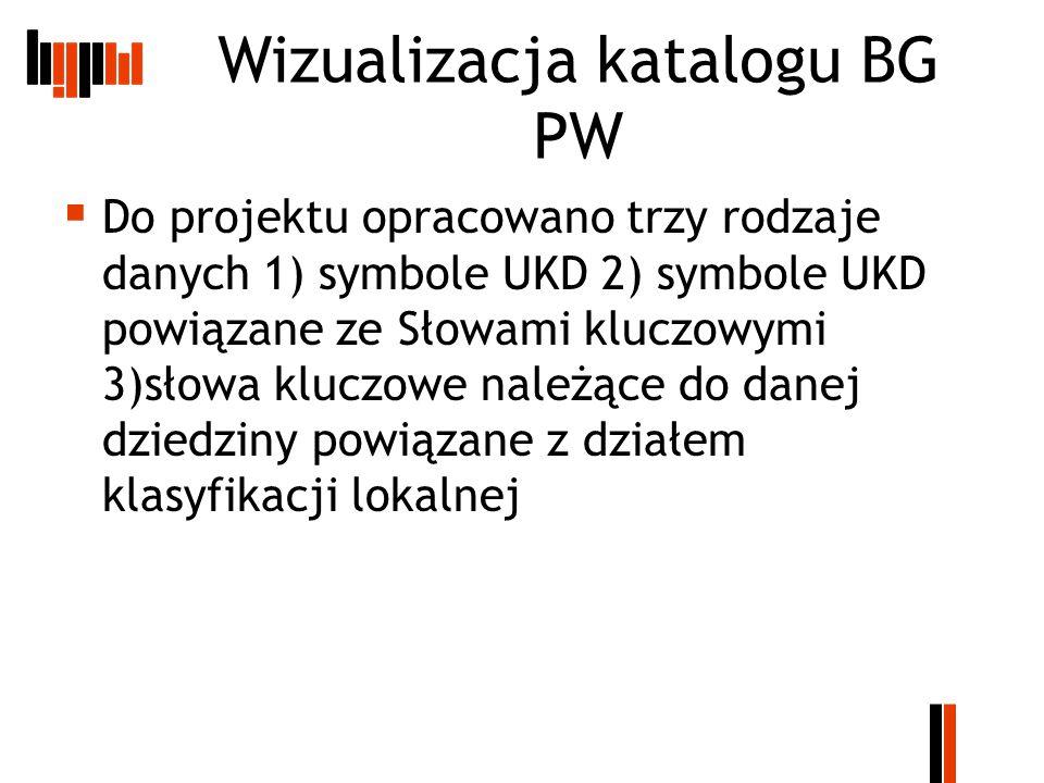 Wizualizacja katalogu BG PW  Do projektu opracowano trzy rodzaje danych 1) symbole UKD 2) symbole UKD powiązane ze Słowami kluczowymi 3)słowa kluczowe należące do danej dziedziny powiązane z działem klasyfikacji lokalnej