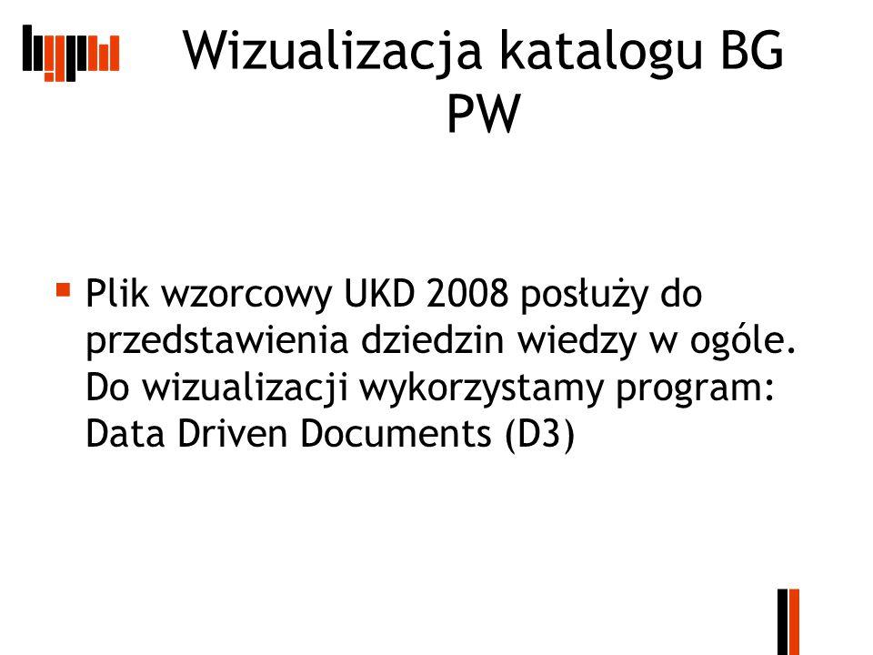 Wizualizacja katalogu BG PW  Plik wzorcowy UKD 2008 posłuży do przedstawienia dziedzin wiedzy w ogóle.
