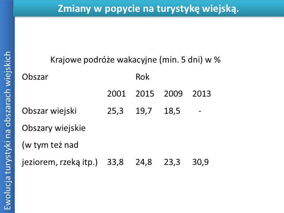 Ewolucja turystyki na obszarach wiejskich Zmiany w popycie na turystykę wiejską. Krajowe podróże wakacyjne (min. 5 dni) w % ObszarRok 2001201520092013