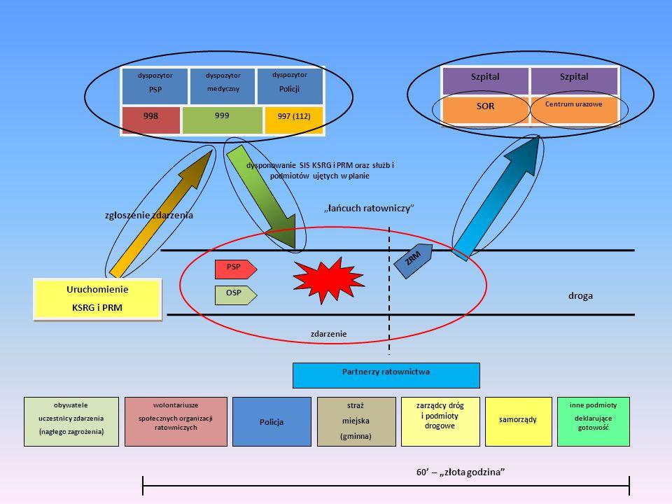 """droga """"łańcuch ratowniczy"""" Szpital SOR Szpital Centrum urazowe zgłoszenie zdarzenia dysponowanie SIS KSRG i PRM oraz służb i podmiotów ujętych w plani"""
