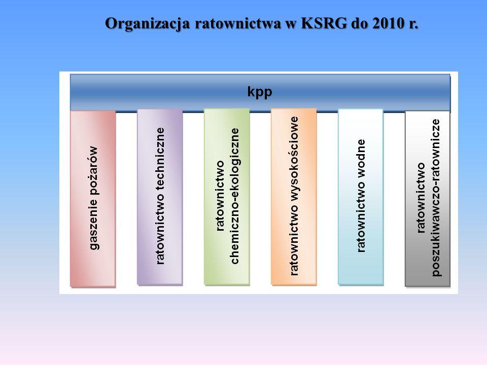 Podstawowe kierunki działania  Doskonalenie systemu prawa w zakresie budowania zintegrowanego ratownictwa, w tym unifikacja rozwiązań polskich z rozwiązaniami państw Unii Europejskiej oraz dążenie do powstania w kraju jednego (powszechnego) systemu ratowniczego.