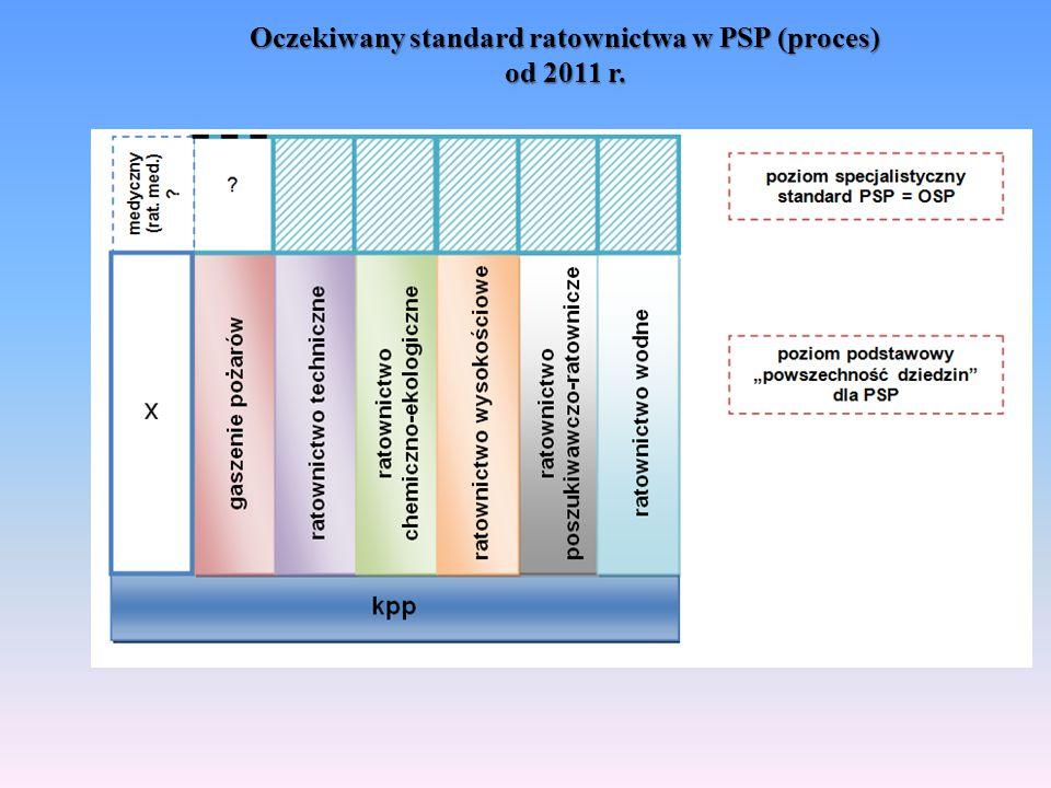 Oczekiwany standard ratownictwa w PSP (proces) od 2011 r.
