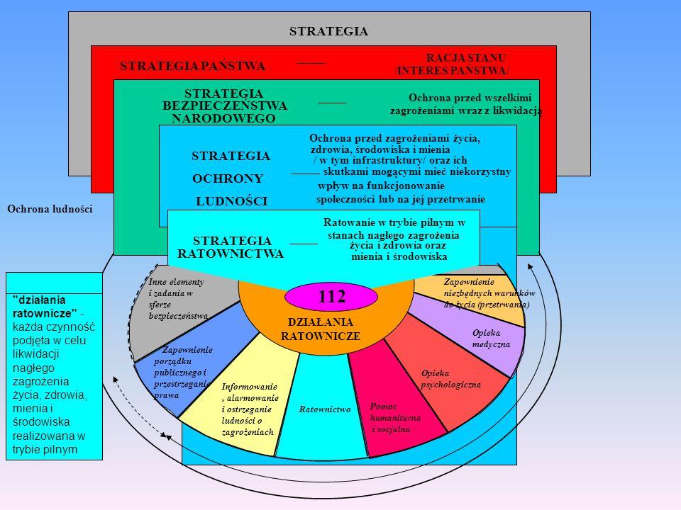 FAZY ZARZĄDZANIA BEZPIECZEŃSTWEM w stanach normalnych w sytuacjach (działaniach rutynowych) kryzysowych w stanach nadzwyczajnych BEZPIECZEŃSTWO WEWNĘTRZNE Ratownictwo w ochronie ludności zapobieganie przygotowanie odbudowa doraźna w zakresie gotowości operacyjnej reagowanie RATOWNICTWO Pomoc wzajemna w ramach Mechanizmu Wspólnotowego Unii europejskiej Współpraca Cywilno- Wojskowa (Wojskowo- Cywilna) Przyjęcie pomocy zagranicznej długoplanowa (program odbudowy) Działania ratownicze