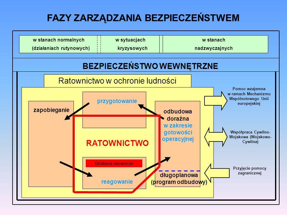 Dziedziny ratownictwa w Krajowym Systemie Ratowniczo-Gaśniczym RATOWNICTWO MEDYCZNE EWAKUACJA GASZENIEPOŻARÓW RATOWNICTWOTECHNICZNE RATOWNICTWOCHEMICZNE RATOWNICTWOEKOLOGICZNE RATOWNICTWO WYSOKOŚCIOWE RATOWNICTWO NA AKWENACH POMOCHUMANITARNA człowiek zwierzęta środowisko mienie Usuwanie skutków zdarzenia i odtwarzanie zasobów ratowniczych RATOWNICTWO INNE DZIEDZINY Z ZAKRESU OL GÓRSKIE MORSKIE LOTNICZE GÓRNICZE INNE RODZAJE WODNE SOR P R M ZRM