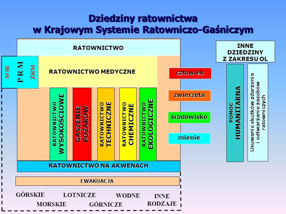 """droga """"łańcuch ratowniczy Szpital SOR Szpital Centrum urazowe zgłoszenie zdarzenia dysponowanie SIS KSRG i PRM oraz służb i podmiotów ujętych w planie Uruchomienie KSRG i PRM Uruchomienie KSRG i PRM dyspozytor PSP dyspozytor PSP dyspozytor medyczny dyspozytor medyczny 998 999 997 (112) dyspozytor Policji 60' – """"złota godzina obywatele uczestnicy zdarzenia (nagłego zagrożenia) Policja zarządcy dróg i podmioty drogowe wolontariusze społecznych organizacji ratowniczych samorządy inne podmioty deklarujące gotowość Partnerzy ratownictwa straż miejska (gminna) PSP OSP ZRM zdarzenie"""
