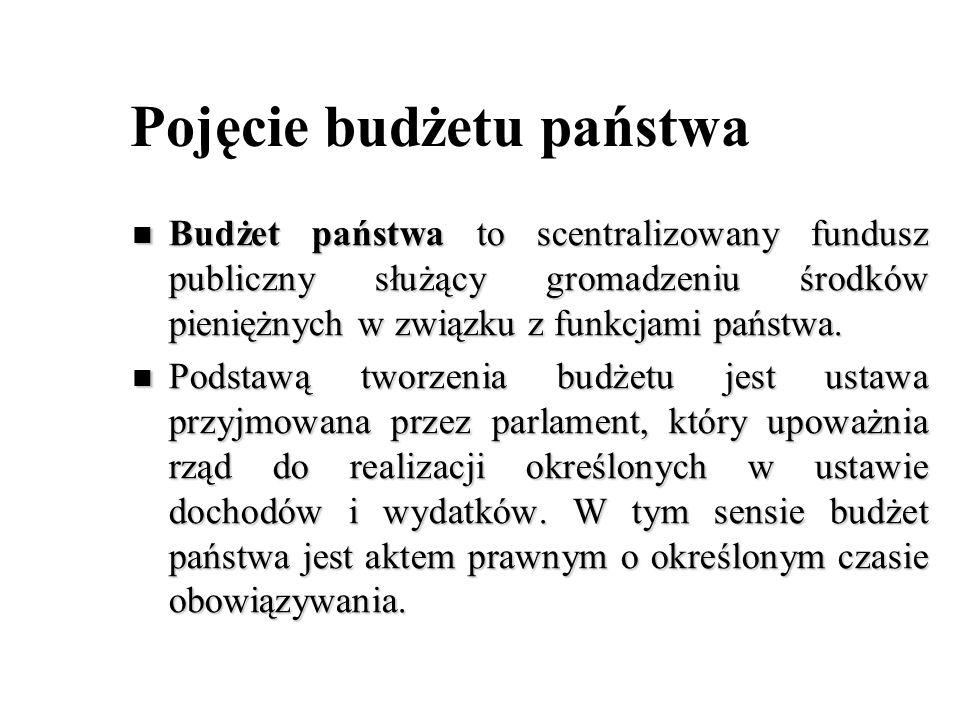 Pojęcie budżetu państwa Budżet państwa to scentralizowany fundusz publiczny służący gromadzeniu środków pieniężnych w związku z funkcjami państwa. Bud
