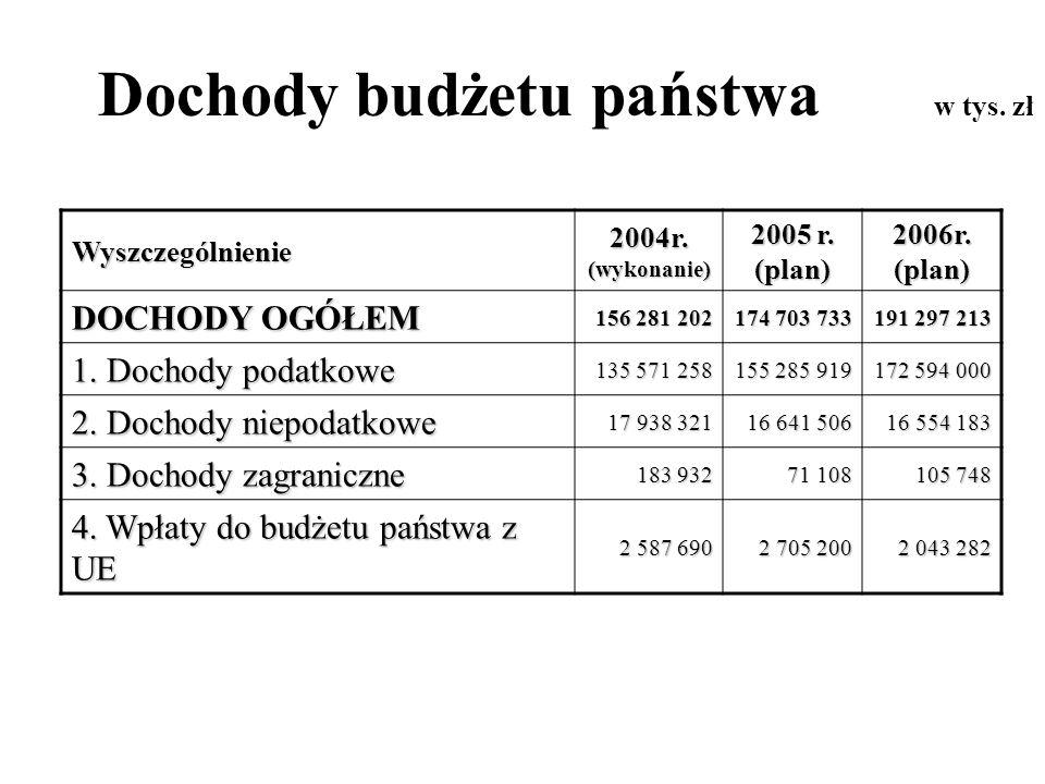 Dochody budżetu państwa w tys. zł Wyszczególnienie 2004r. (wykonanie) 2005 r. (plan) 2006r. (plan) DOCHODY OGÓŁEM 156 281 202 174 703 733 191 297 213