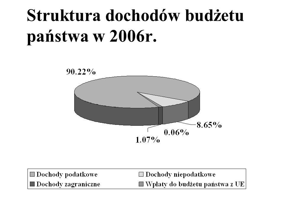 Struktura dochodów budżetu państwa w 2006r.