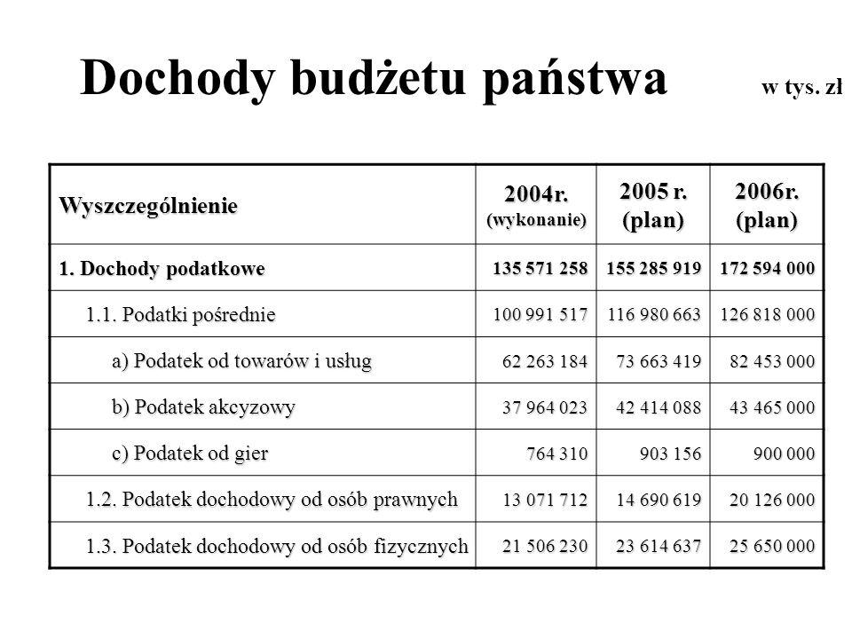 Dochody budżetu państwa w tys. zł Wyszczególnienie 2004r. (wykonanie) 2005 r. (plan) 2006r. (plan) 1. Dochody podatkowe 135 571 258 155 285 919 172 59