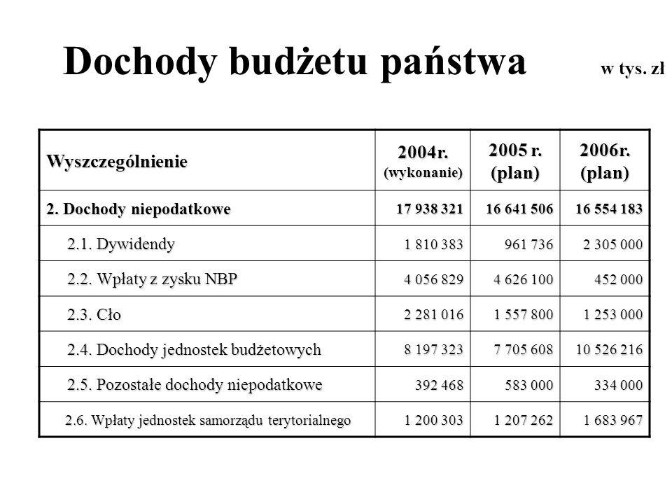 Dochody budżetu państwa w tys. zł Wyszczególnienie 2004r. (wykonanie) 2005 r. (plan) 2006r. (plan) 2. Dochody niepodatkowe 17 938 321 16 641 506 16 55