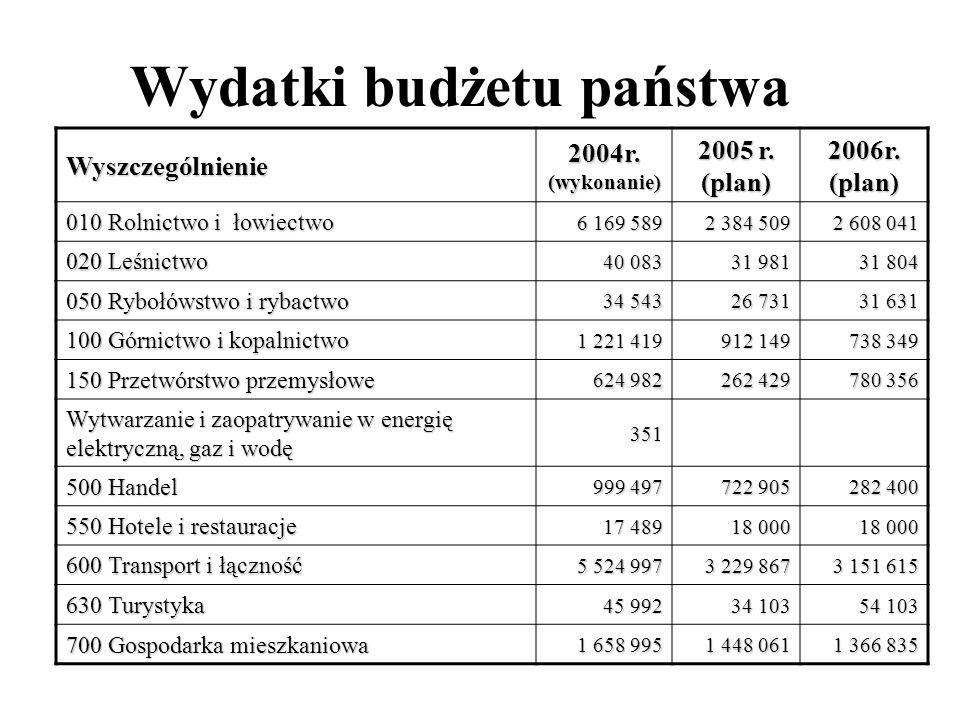 Wydatki budżetu państwa Wyszczególnienie 2004r. (wykonanie) 2005 r. (plan) 2006r. (plan) 010 Rolnictwo i łowiectwo 6 169 589 2 384 509 2 608 041 020 L