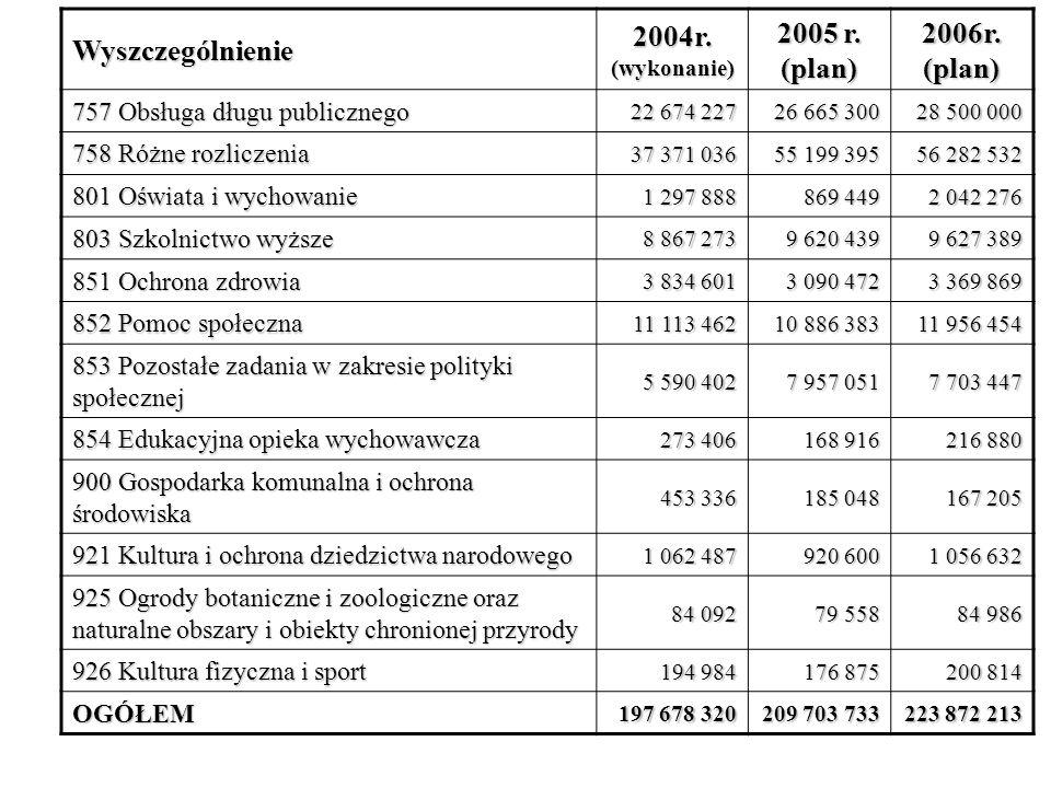 Wyszczególnienie 2004r. (wykonanie) 2005 r. (plan) 2006r. (plan) 757 Obsługa długu publicznego 22 674 227 26 665 300 28 500 000 758 Różne rozliczenia