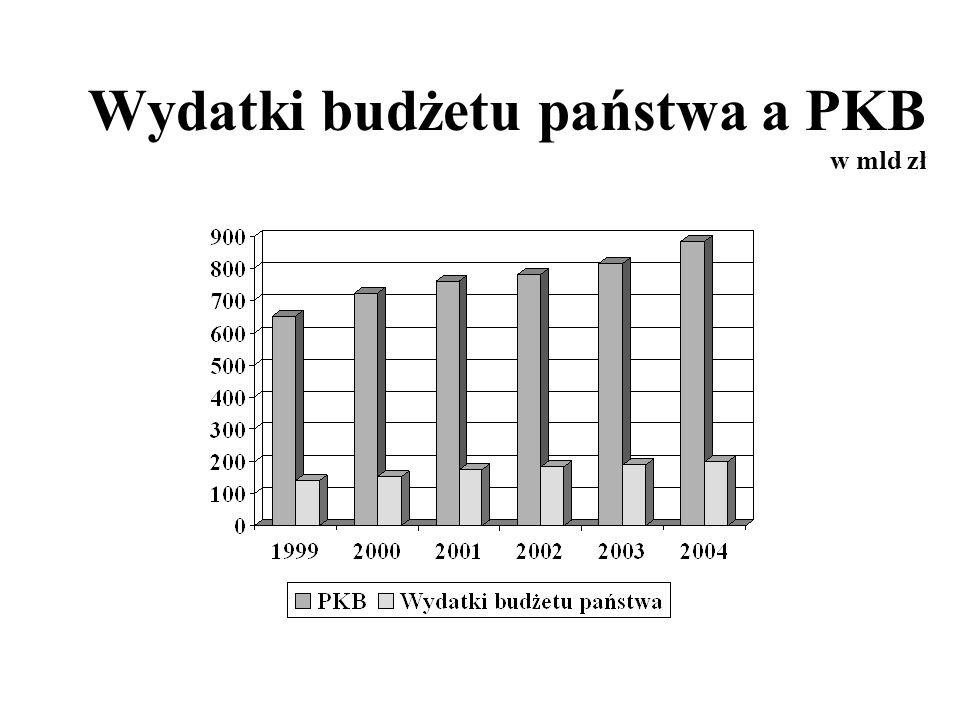 Wydatki budżetu państwa a PKB w mld zł