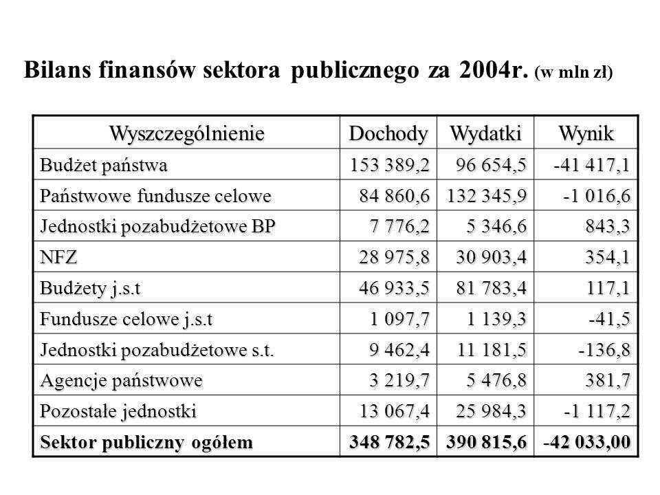 Bilans finansów sektora publicznego za 2004r. (w mln zł) WyszczególnienieDochodyWydatkiWynik Budżet państwa 153 389,2 96 654,5 -41 417,1 Państwowe fun