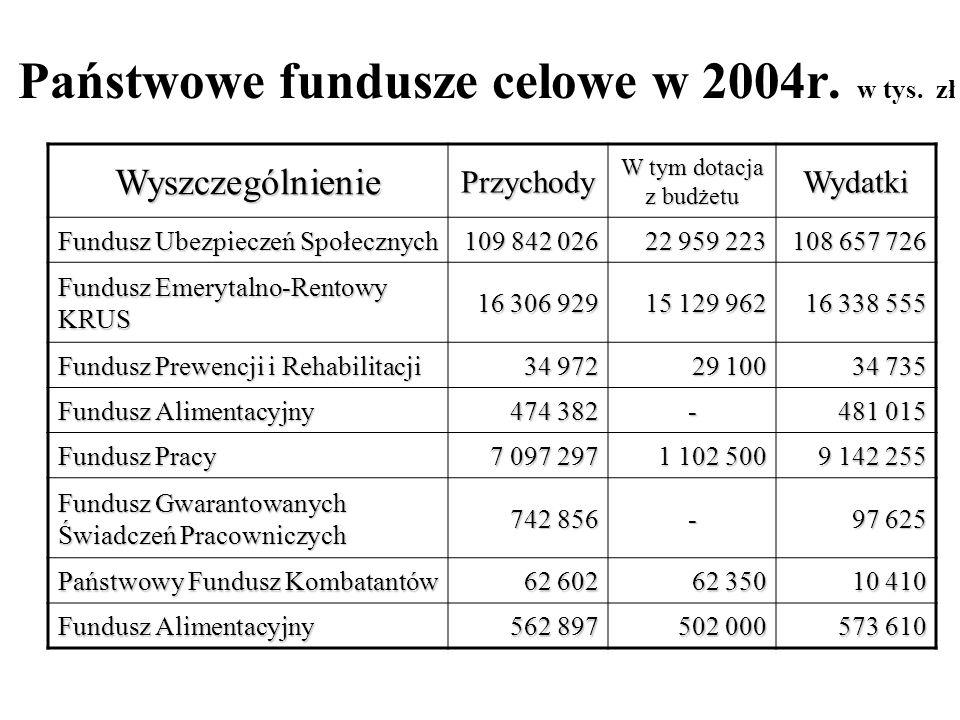 Państwowe fundusze celowe w 2004r. w tys. zł WyszczególnieniePrzychody W tym dotacja z budżetu Wydatki Fundusz Ubezpieczeń Społecznych 109 842 026 22