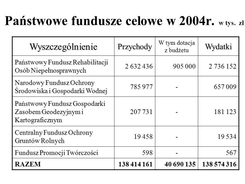 Państwowe fundusze celowe w 2004r. w tys. zł WyszczególnieniePrzychody W tym dotacja z budżetu Wydatki Państwowy Fundusz Rehabilitacji Osób Niepełnosp