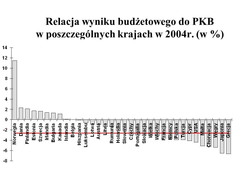 Relacja wyniku budżetowego do PKB w poszczególnych krajach w 2004r. (w %)