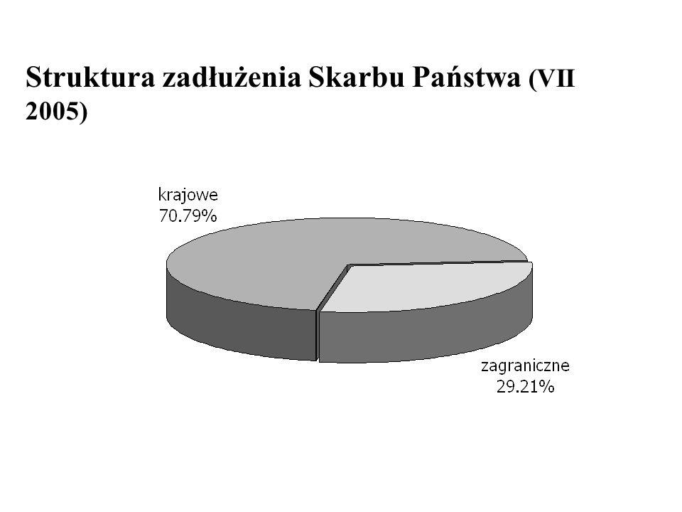 Struktura zadłużenia Skarbu Państwa (VII 2005)